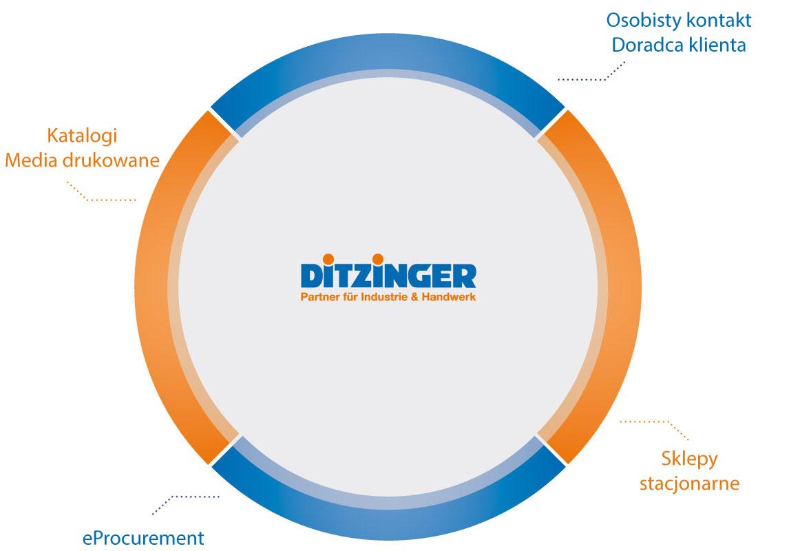 Grupa-przedsiębiorstw-Ditzinger